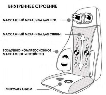 Массажная накидка Backline 3 RT-2130